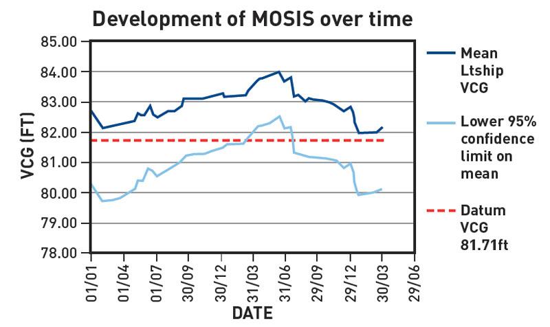 mosis graph